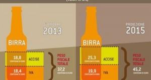 Una pressione fiscale sulla birra che mette in ginocchio l'intero settore. Una risoluzione e una interrogazione 5 Stelle per convincere il Governo