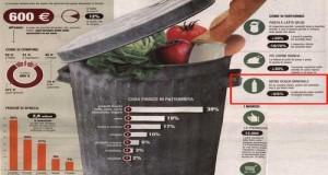 150 kg a testa l'anno per un dispendio di 454 euro: questi i numeri dello spreco alimentare in Italia. Alla vigilia di Expo2015, servono contromisure