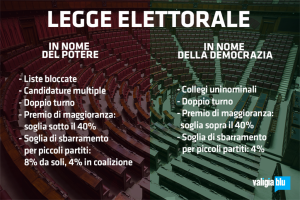 L'Italicum: per i partiti o per gli italiani?