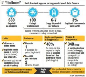 L'Italicum: ecco come funzionerà