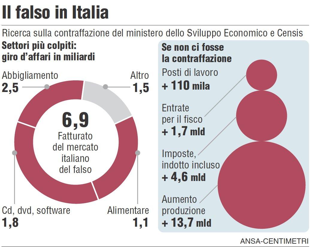 Dati contraffazione - Ansa - 22.10.2012