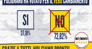 """Al referendum costituzionale, quasi il 73% dei polignanesi sceglie il """"no"""" spedendo al mittente la drammatica revisione della Carta"""