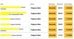 Giunge a 6 il numero di imprese di Polignano che hanno beneficiato del microcredito, grazie al taglio dello stipendio dei 5 Stelle