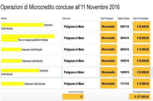 6 imprese di polignano finanziate dal microcredito for Numero parlamentari 5 stelle