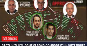Una giornata storica a Montecitorio dove, però, solo il 40% dei deputati pugliesi vota a favore del ddl e quindi contro i vitalizi